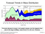 forecast trends in mass distribution