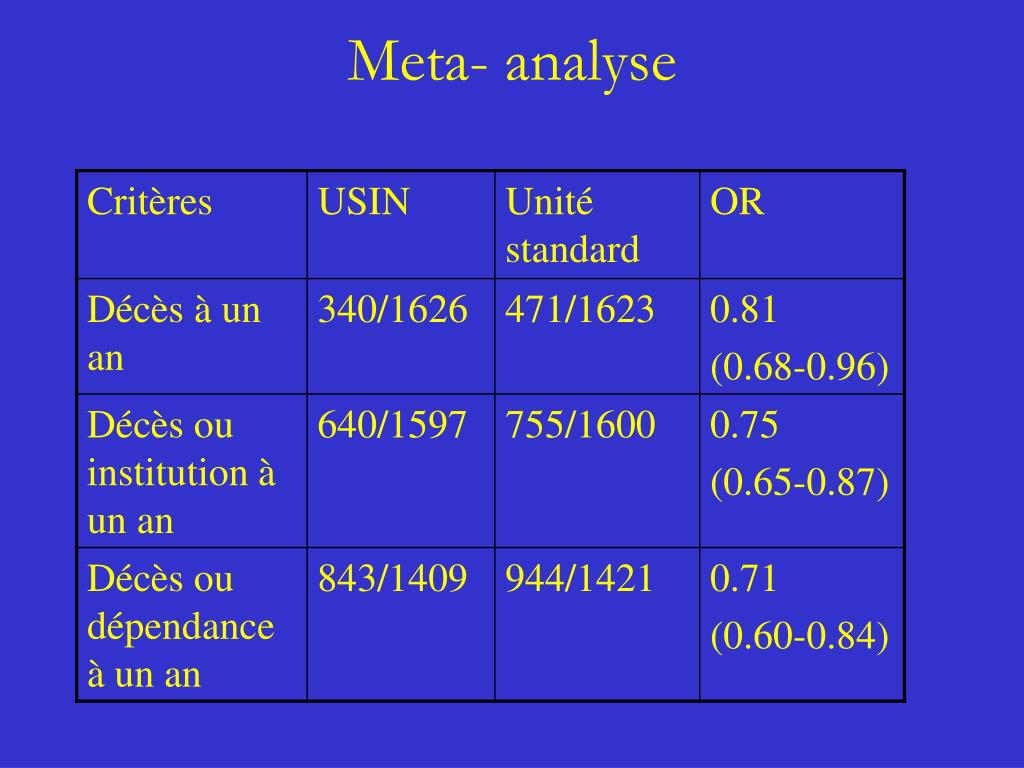 Meta- analyse