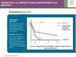 probiotic12 vs prodotti analoghi presenti sul mercato