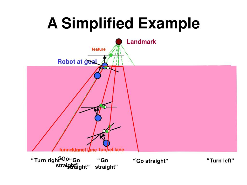 A Simplified Example