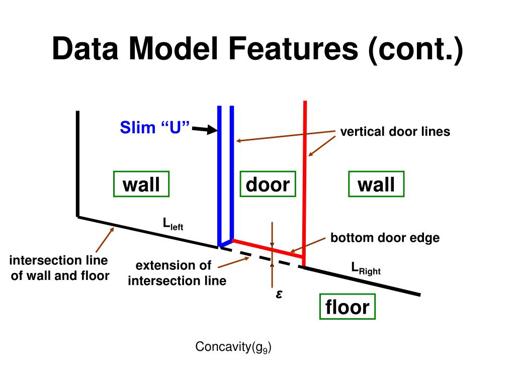 Data Model Features (cont.)