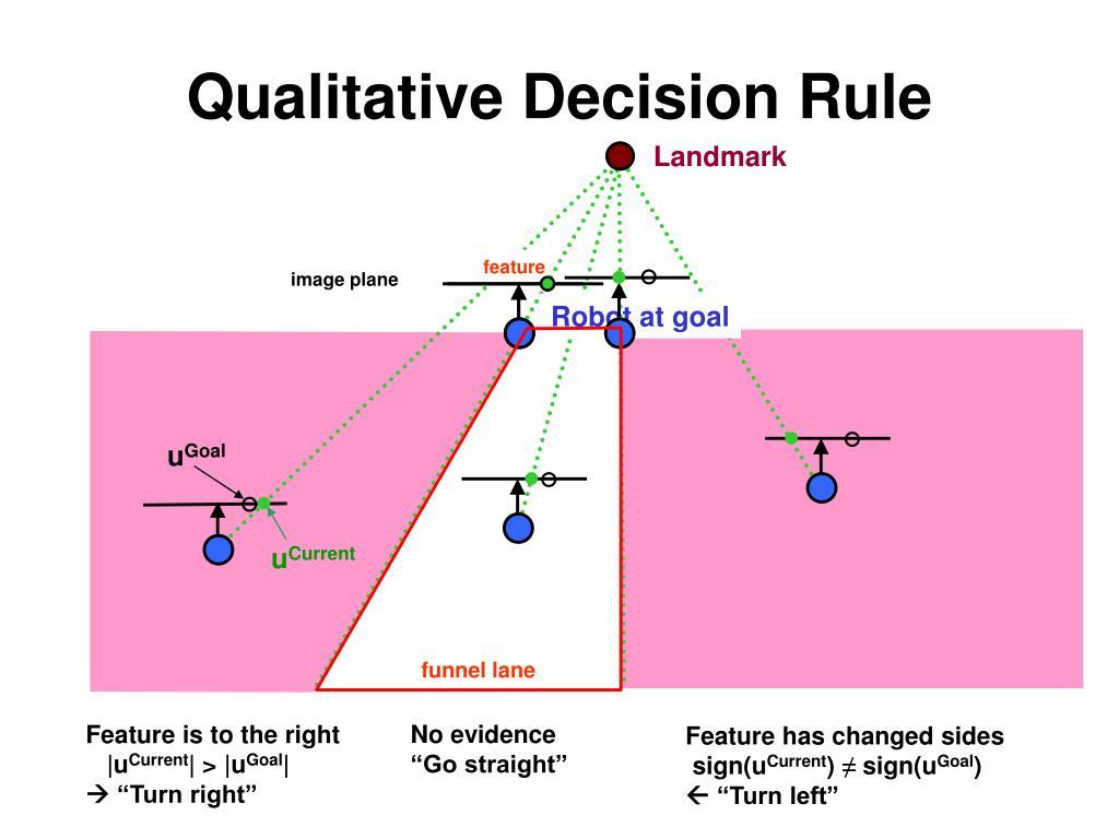 Qualitative Decision Rule