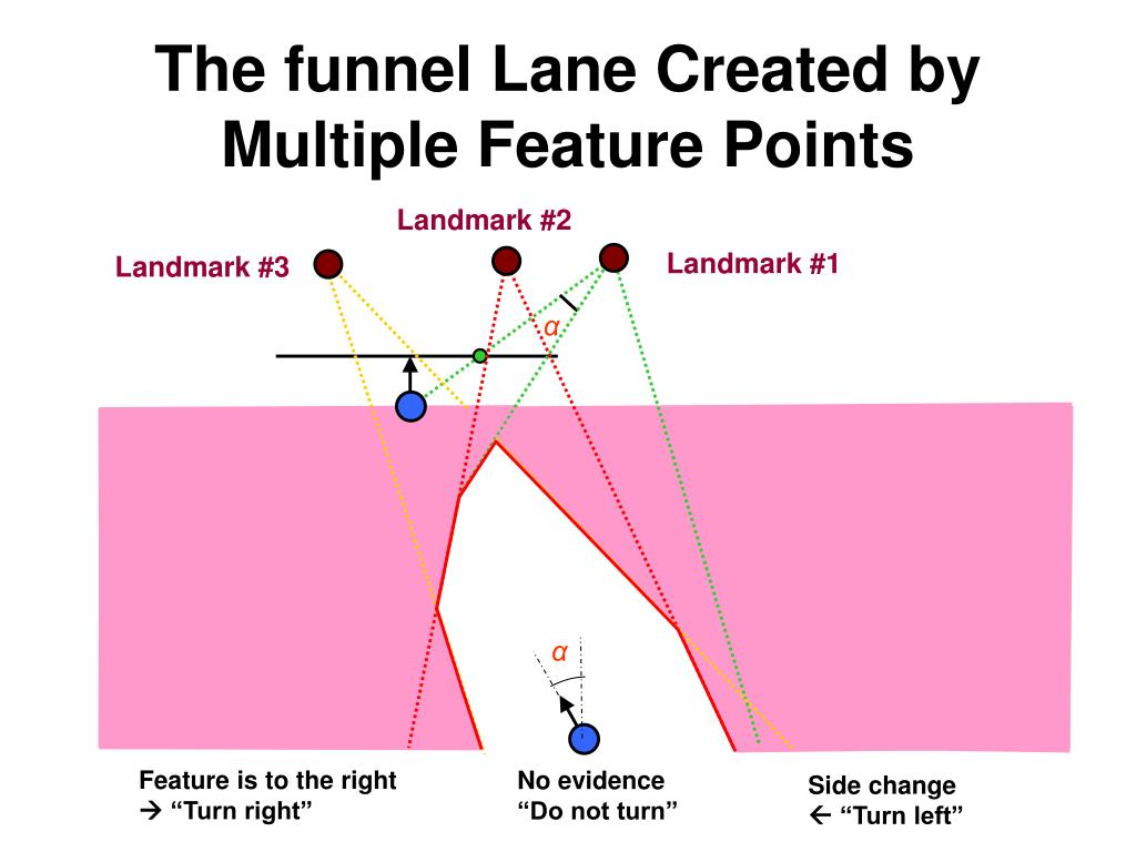 The funnel Lane Created by Multiple Feature Points