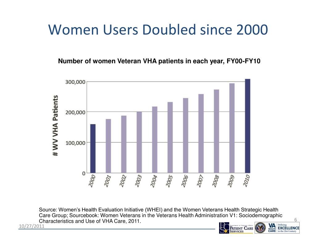 Women Users Doubled since 2000