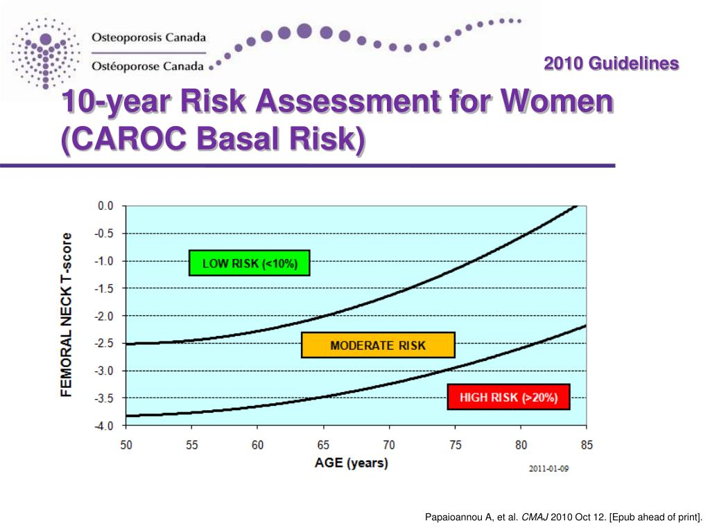 10-year Risk Assessment for Women (CAROC Basal Risk)
