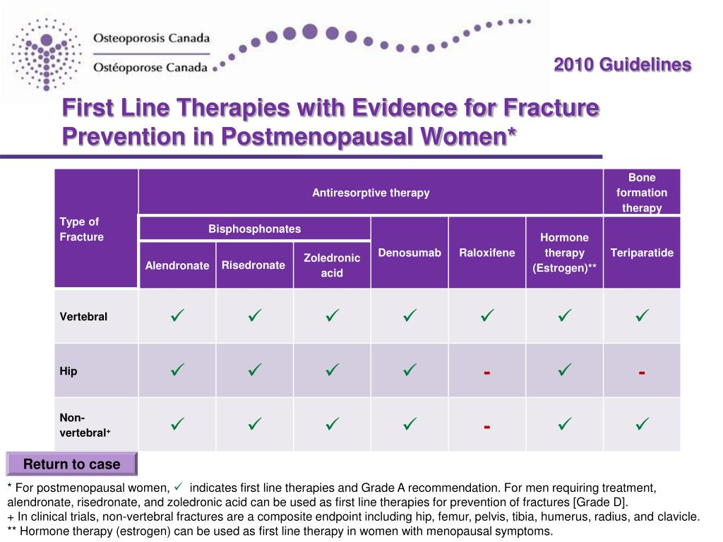 First Line Therapies with Evidence for Fracture