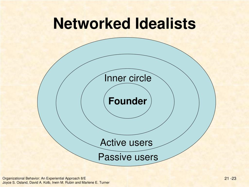 Networked Idealists