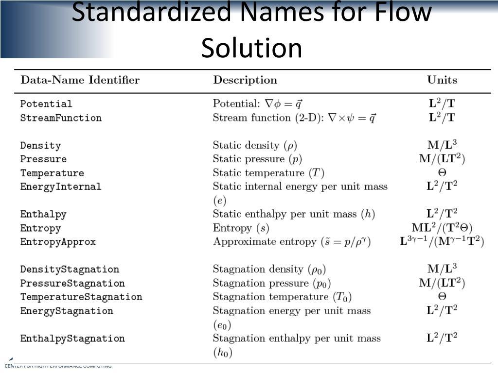 Standardized Names for Flow Solution
