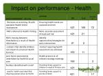 impact on performance health
