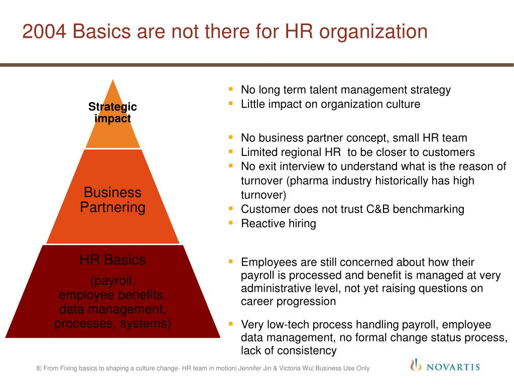 2004 Basics are not there for HR organization
