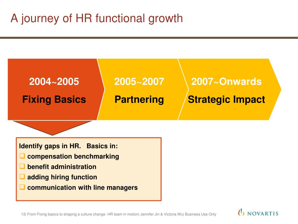 A journey of HR functional growth