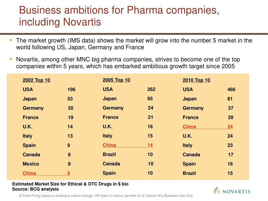 Business ambitions for Pharma companies,
