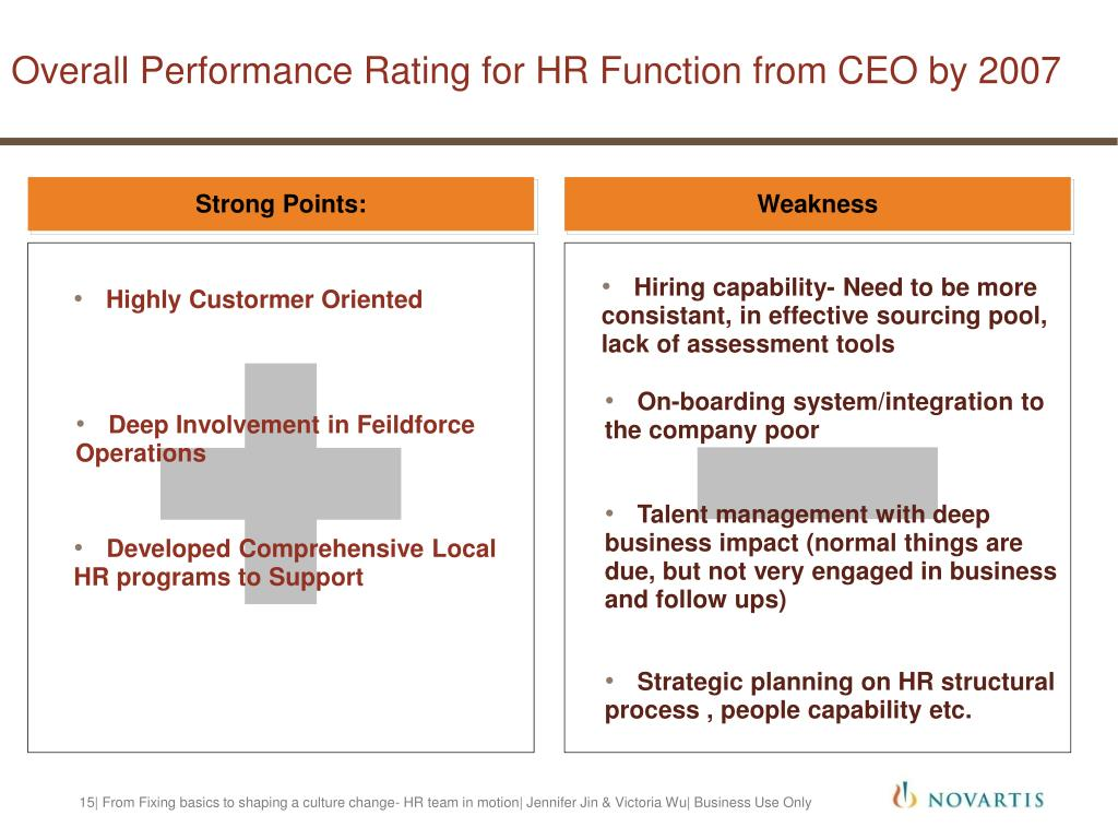 Overall Performance Rating for HR Function from CEO by 2007