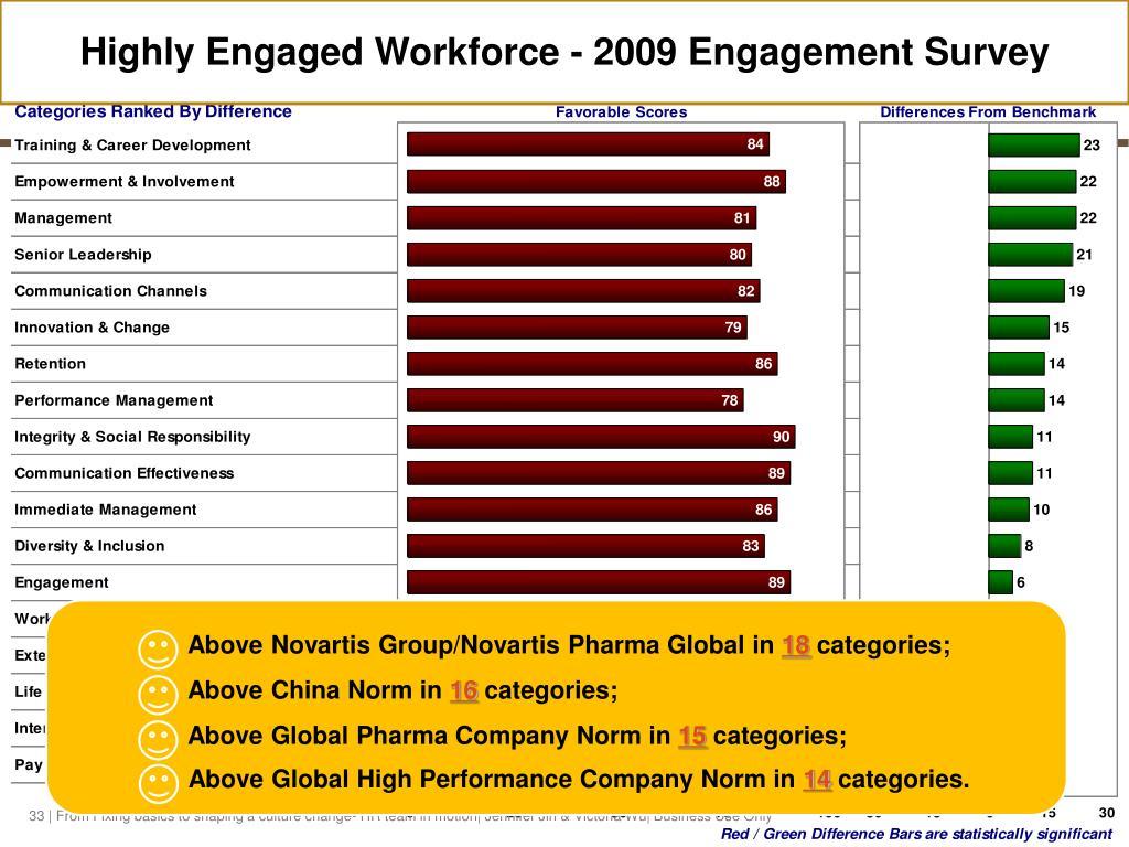 Highly Engaged Workforce - 2009 Engagement Survey