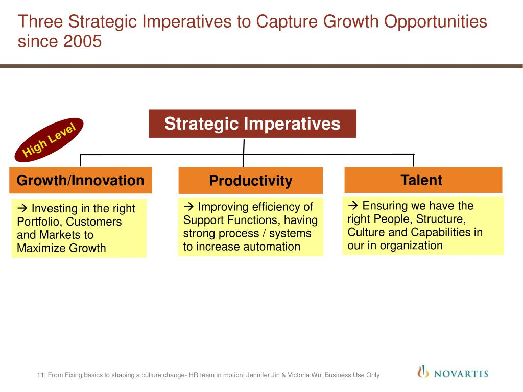 Three Strategic Imperatives to Capture Growth Opportunities since 2005