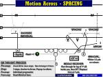 motion across spacing