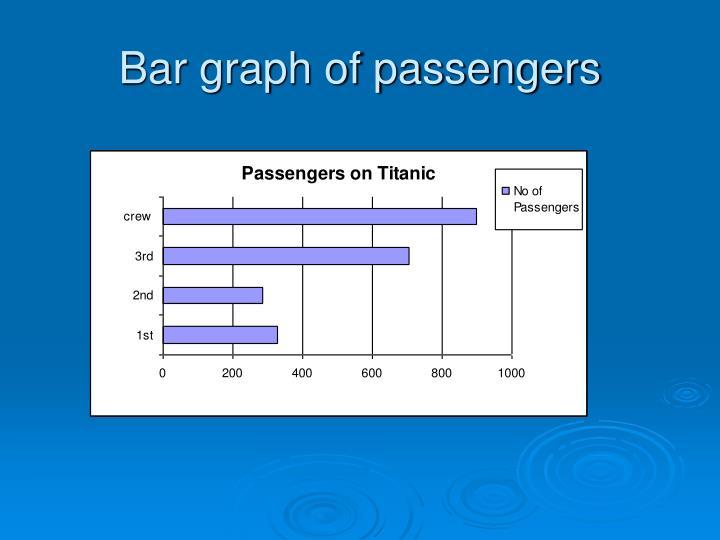 Bar graph of passengers