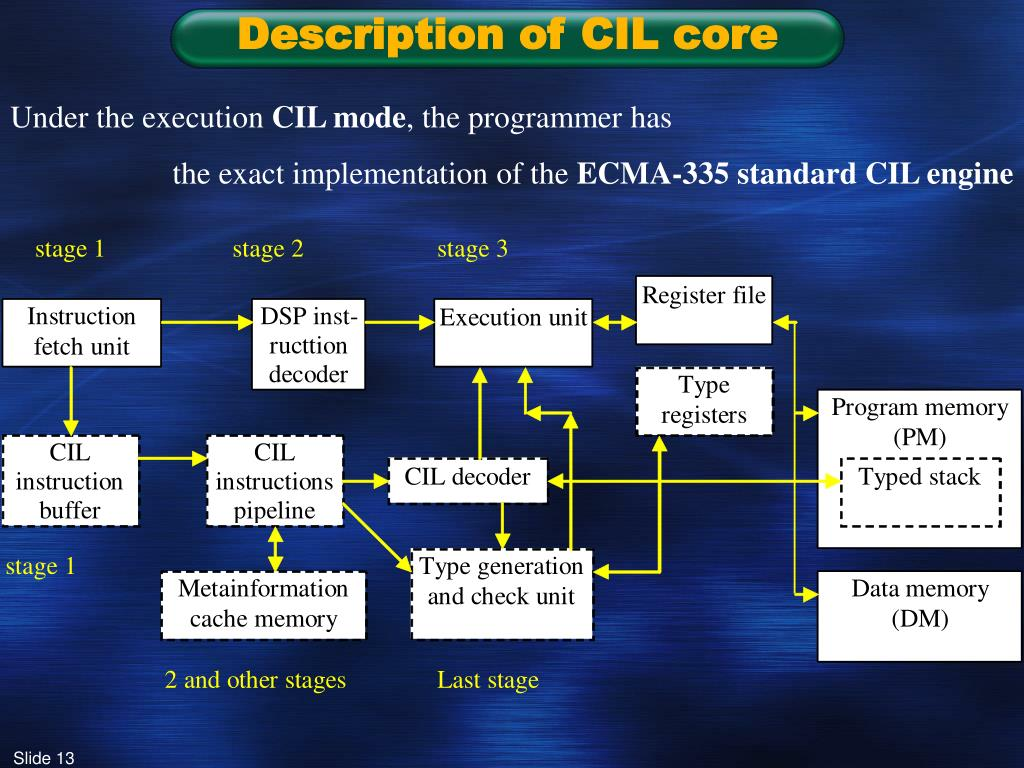 Description of CIL core