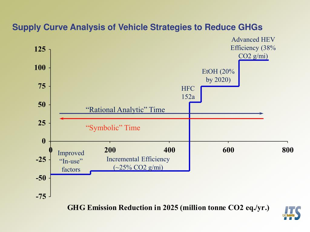 Supply Curve Analysis of Vehicle Strategies to Reduce GHGs
