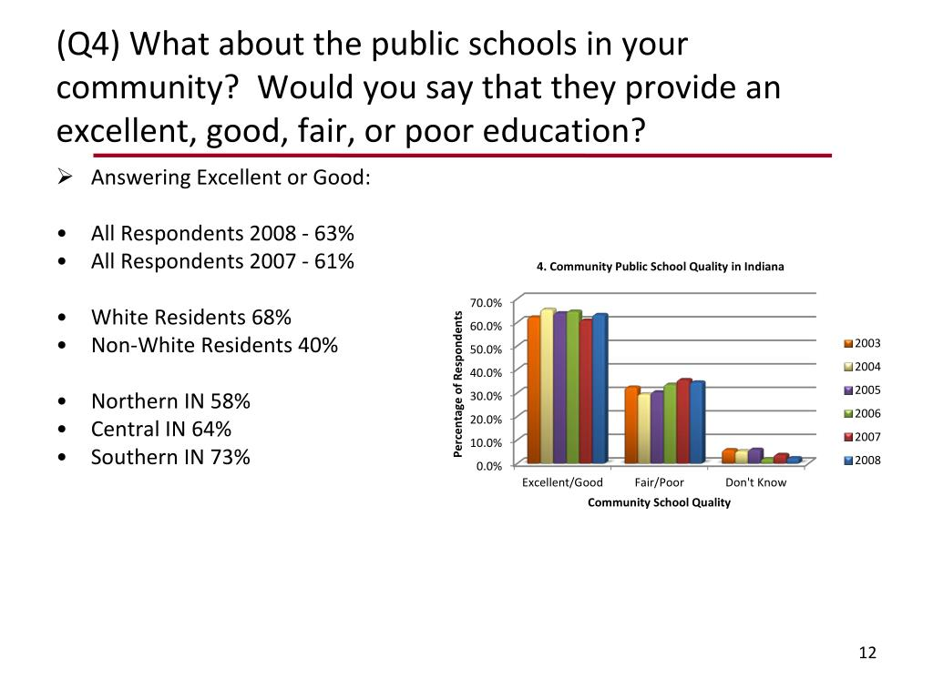 (Q4) What about the public schools in your community?  Would you say that they provide an excellent, good, fair, or poor education?