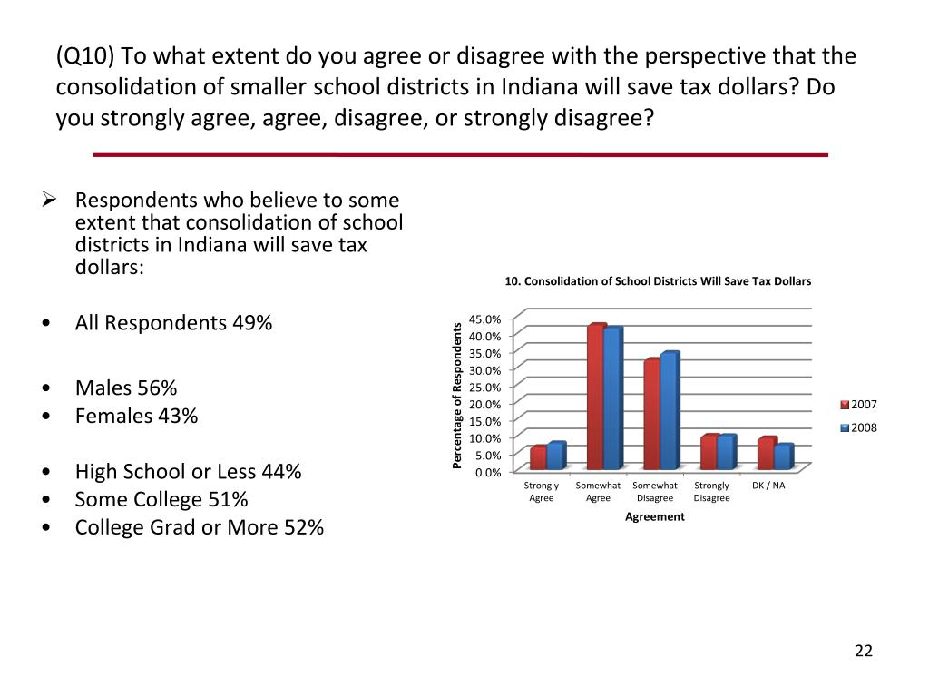 Respondents who believe to some extent that consolidation of school districts in Indiana will save tax dollars: