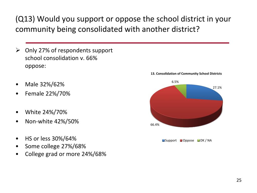 (Q13) Would you support or oppose the school district in your community being consolidated with another district?