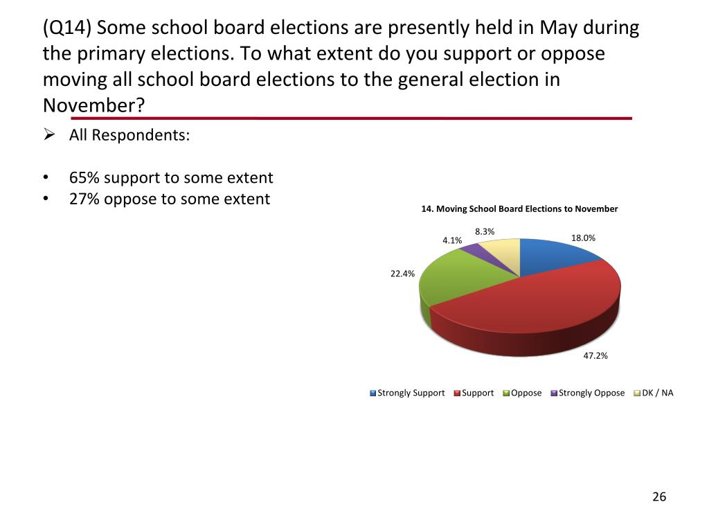 (Q14) Some school board elections are presently held in May during the primary elections. To what extent do you support or oppose moving all school board elections to the general election in November?