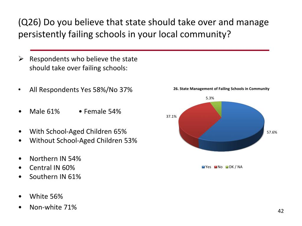 (Q26) Do you believe that state should take over and manage persistently failing schools in your local community?
