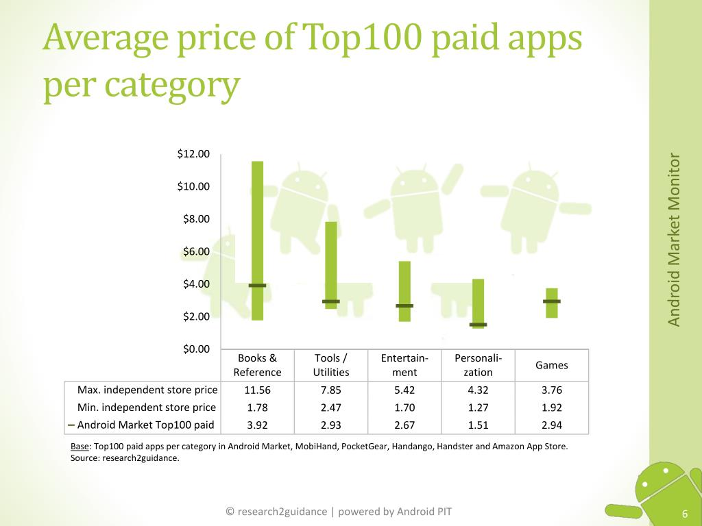 Average price of Top100 paid apps per category