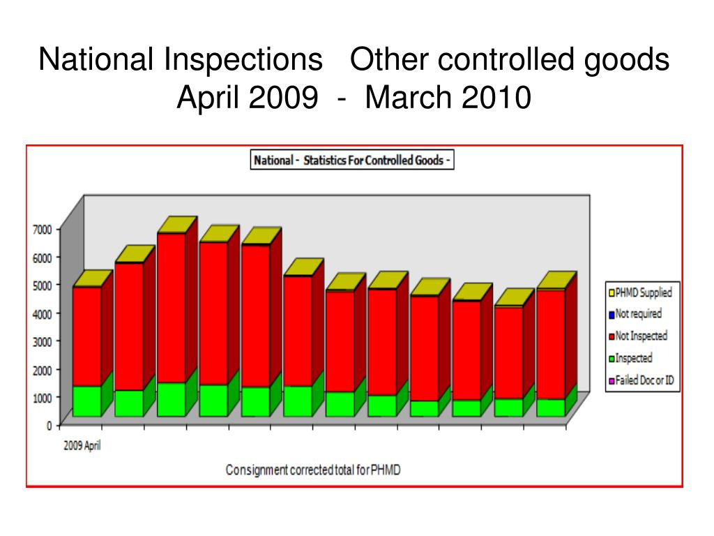 National Inspections   Other controlled goods