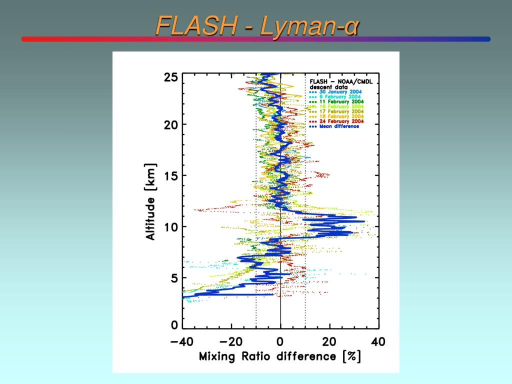 FLASH - Lyman-