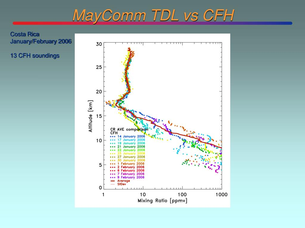 MayComm TDL vs CFH