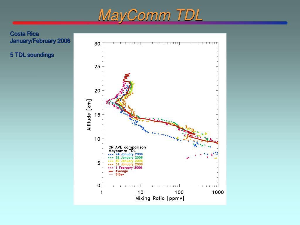 MayComm TDL