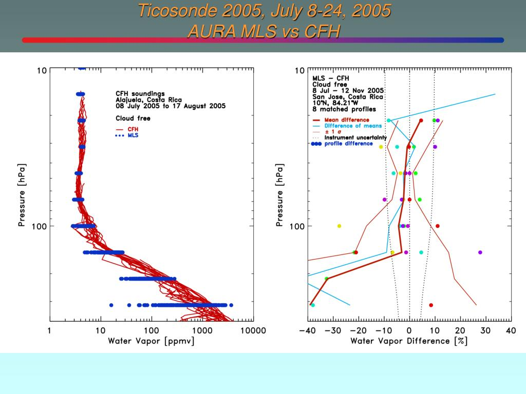 Ticosonde 2005, July 8-24, 2005