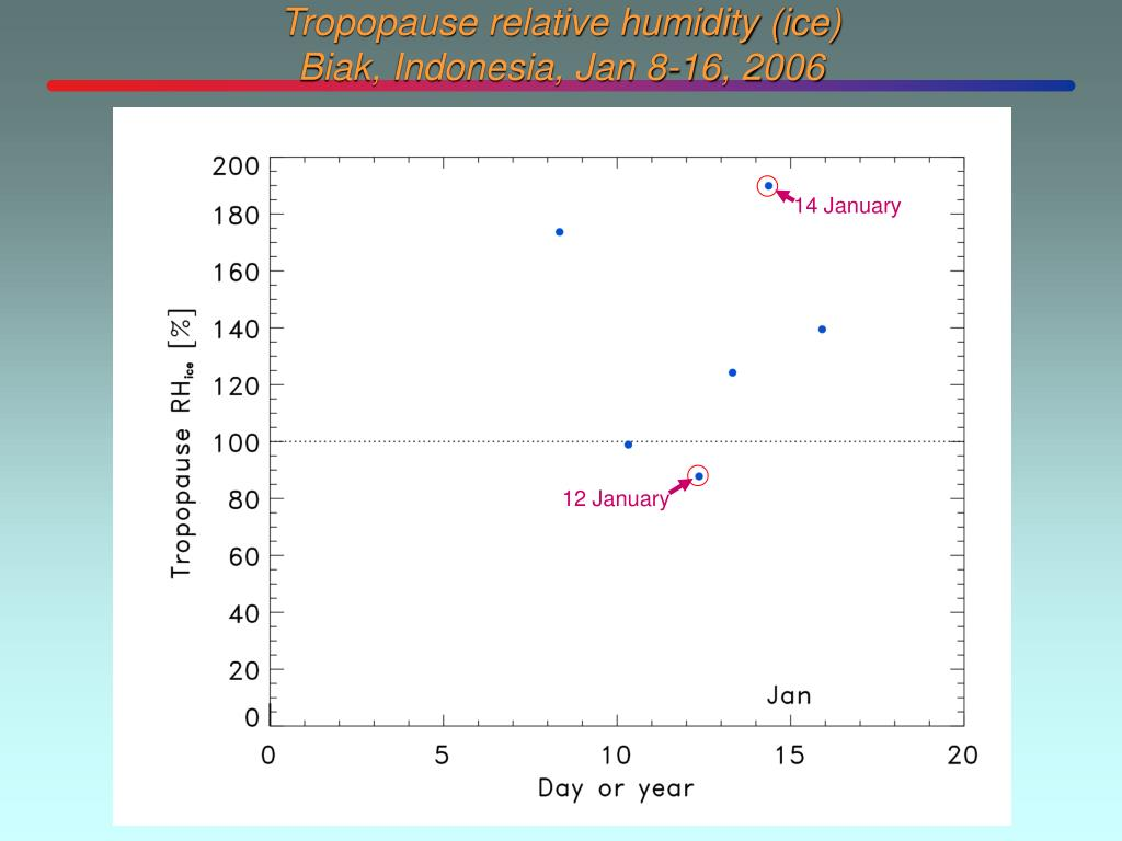 Tropopause relative humidity (ice)
