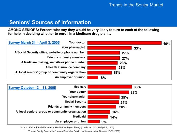 Seniors sources of information