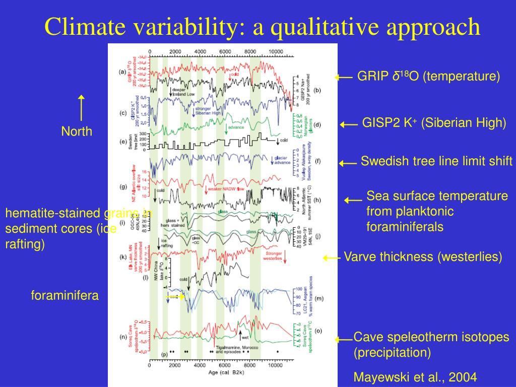 Climate variability: a qualitative approach