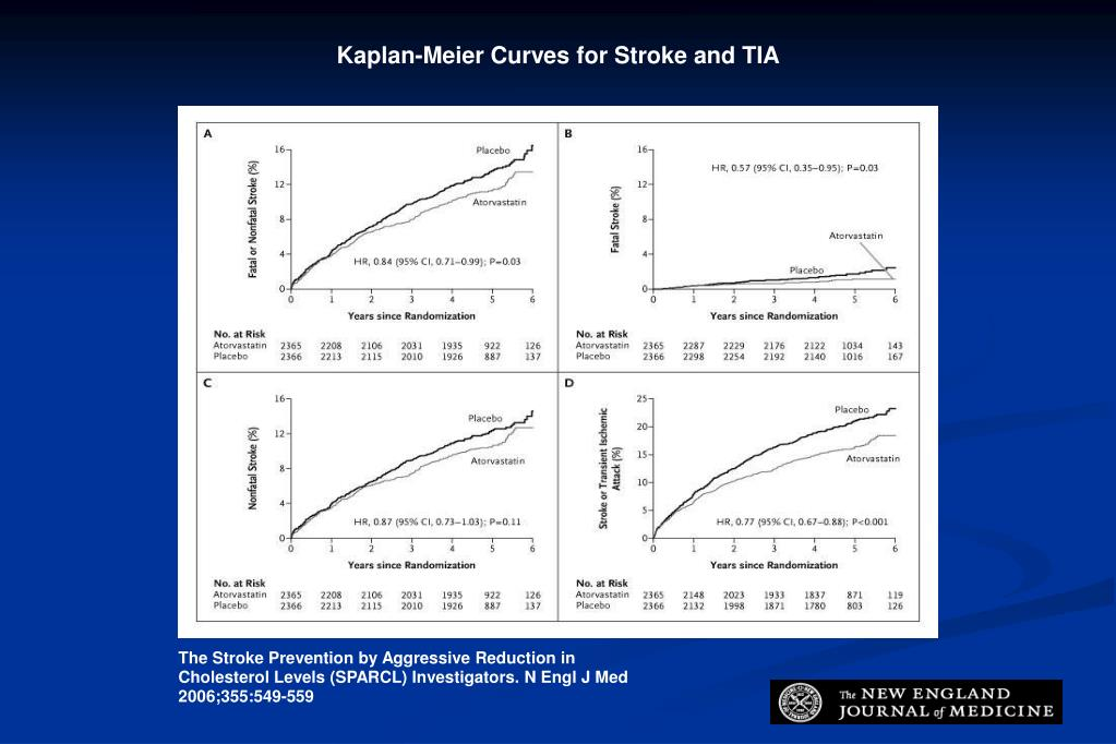 Kaplan-Meier Curves for Stroke and TIA