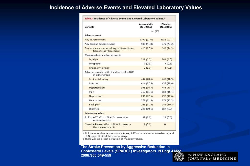 Incidence of Adverse Events and Elevated Laboratory Values