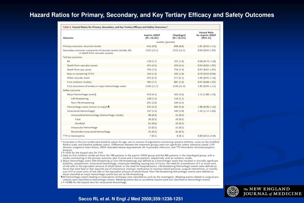 Hazard Ratios for Primary, Secondary, and Key Tertiary Efficacy and Safety Outcomes
