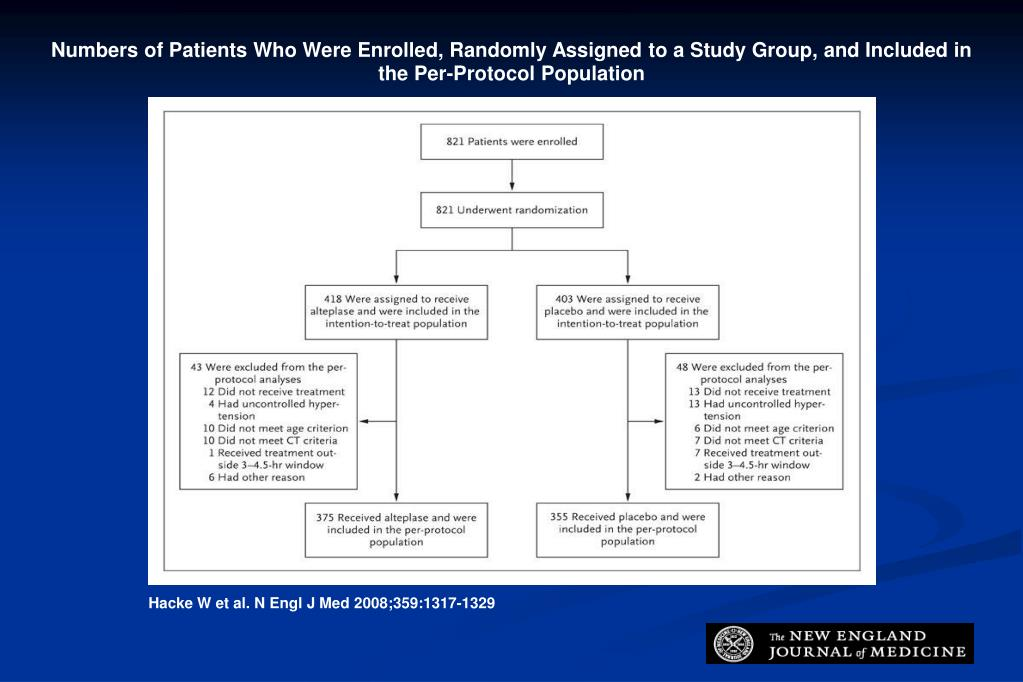 Numbers of Patients Who Were Enrolled, Randomly Assigned to a Study Group, and Included in the Per-Protocol Population