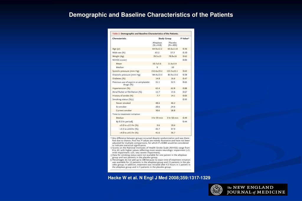 Demographic and Baseline Characteristics of the Patients
