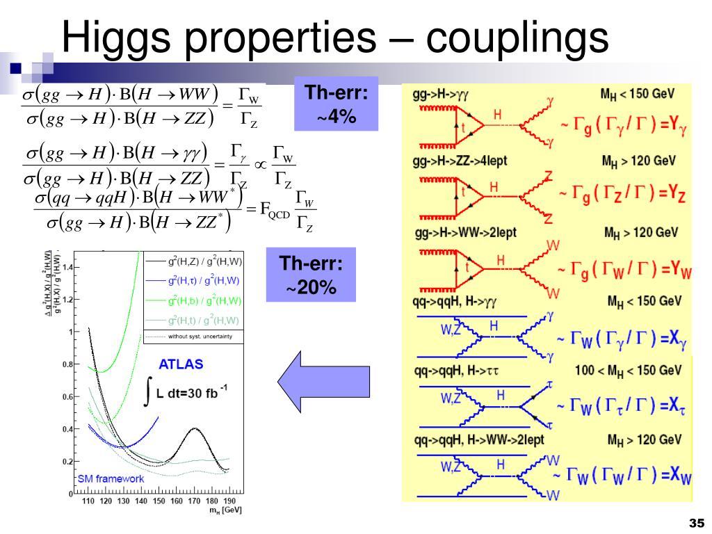 Higgs properties – couplings