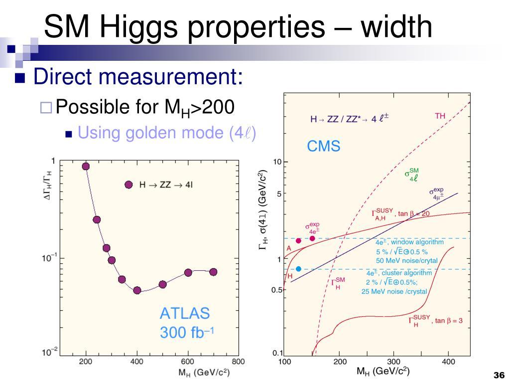 SM Higgs properties – width