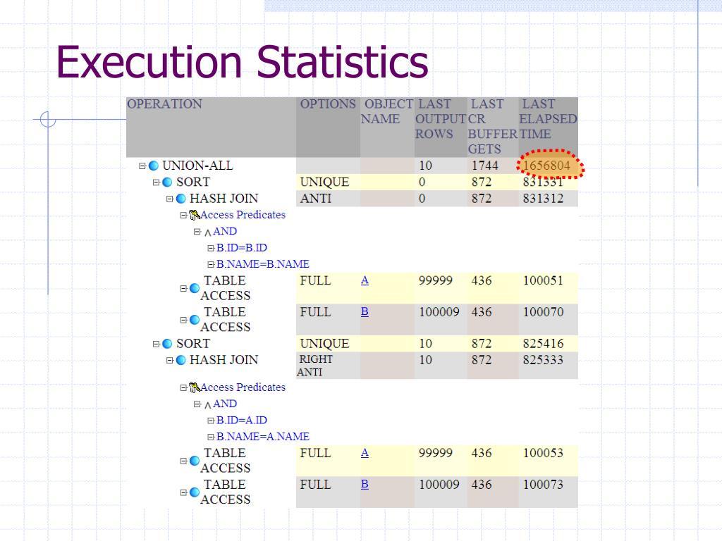 Execution Statistics