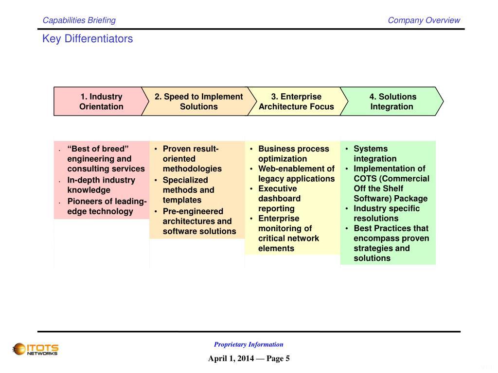 1. Industry Orientation