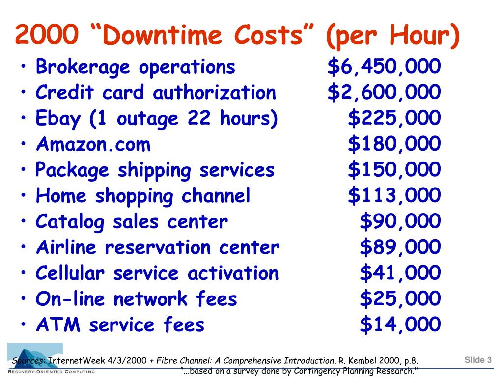 "2000 ""Downtime Costs"" (per Hour)"