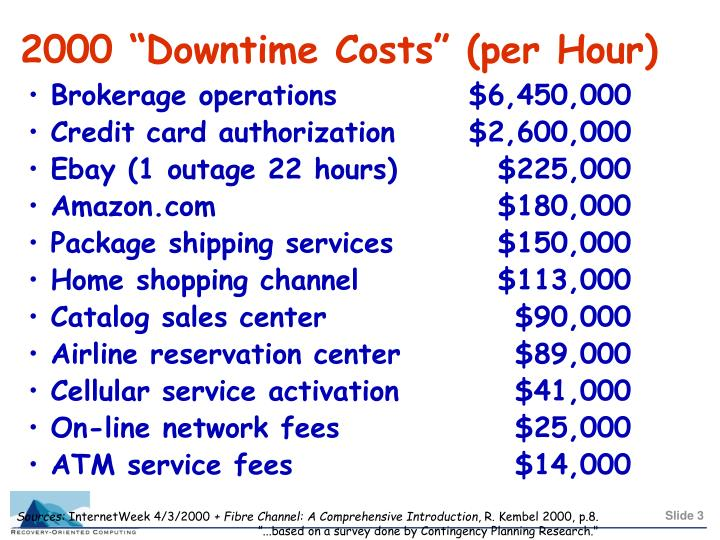 2000 downtime costs per hour