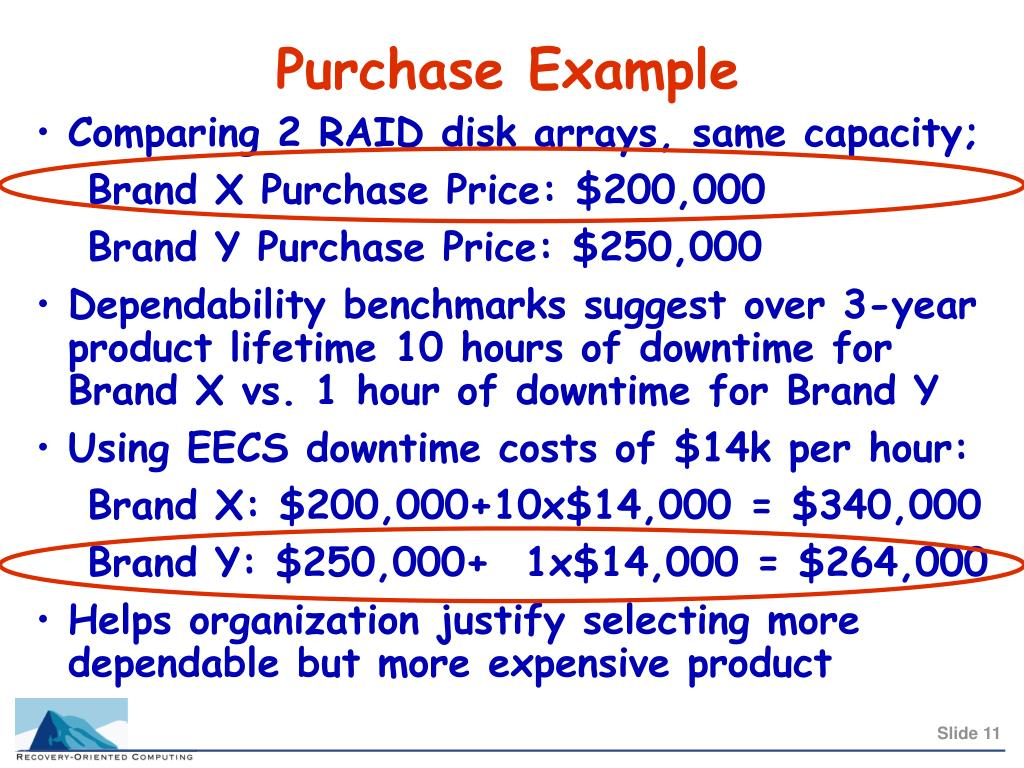 Purchase Example