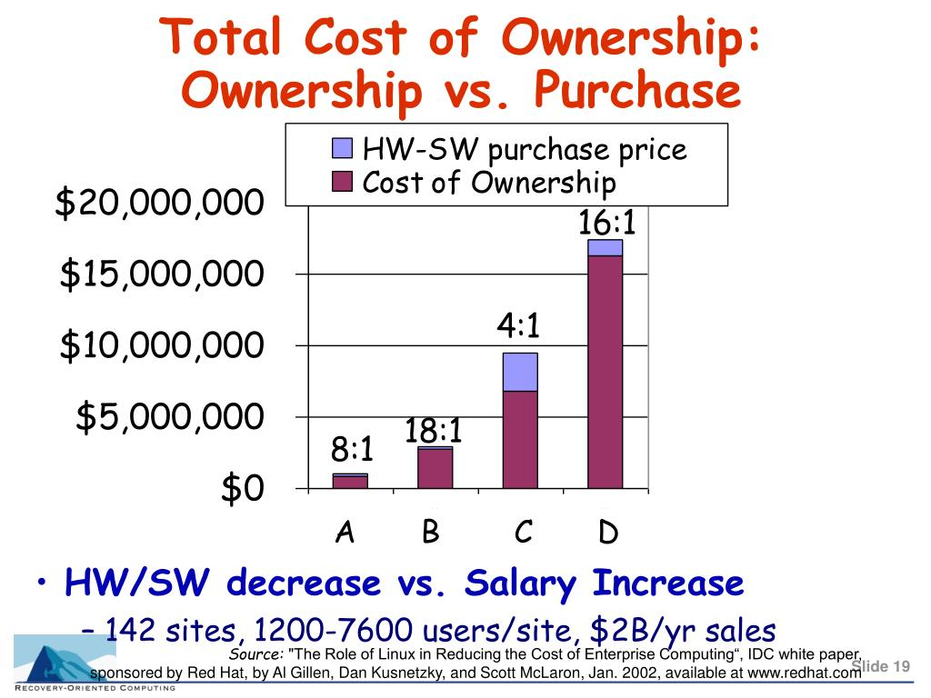 Total Cost of Ownership: